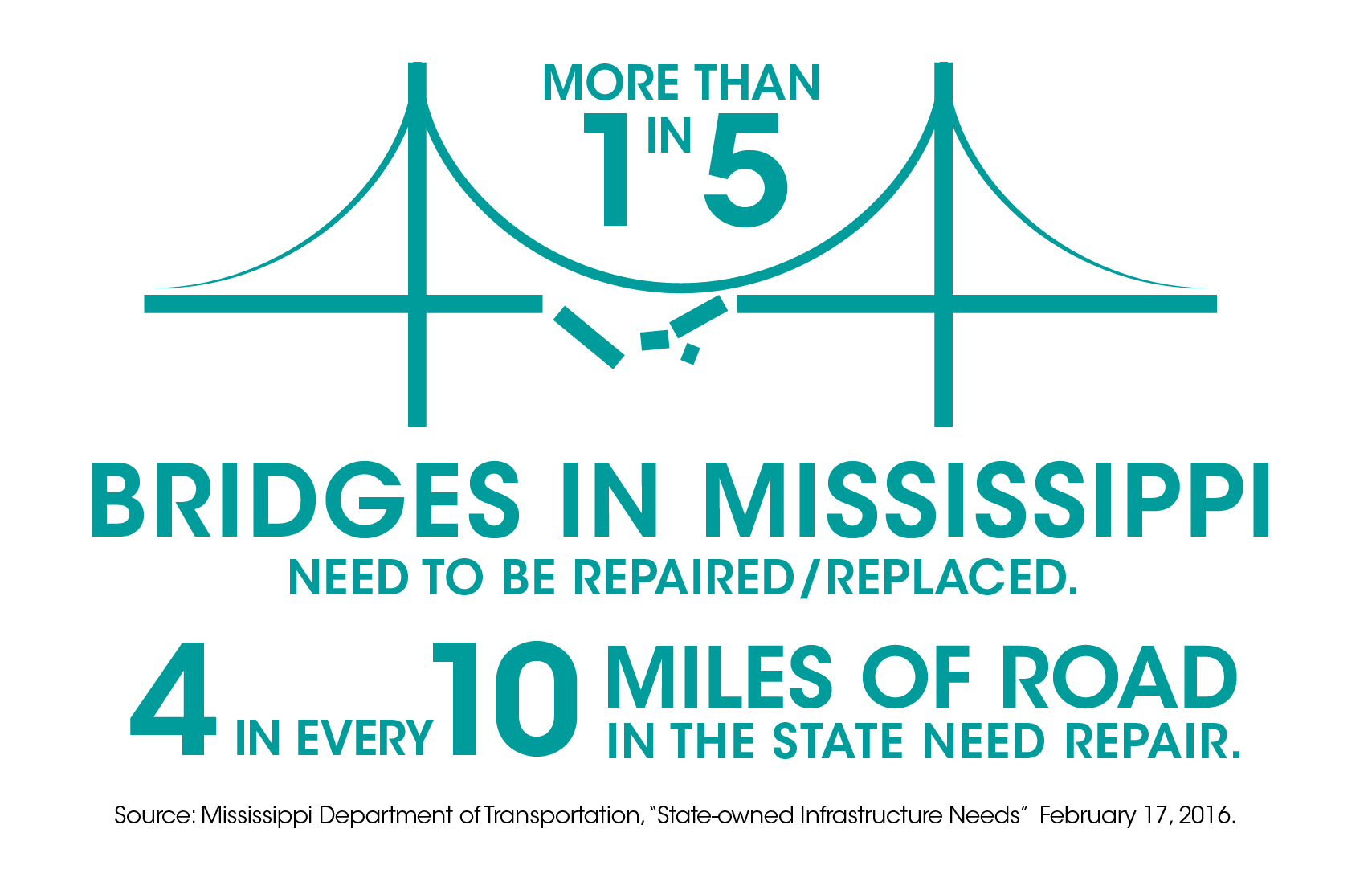 Report Highlights Need for State Infrastructure Investment-02