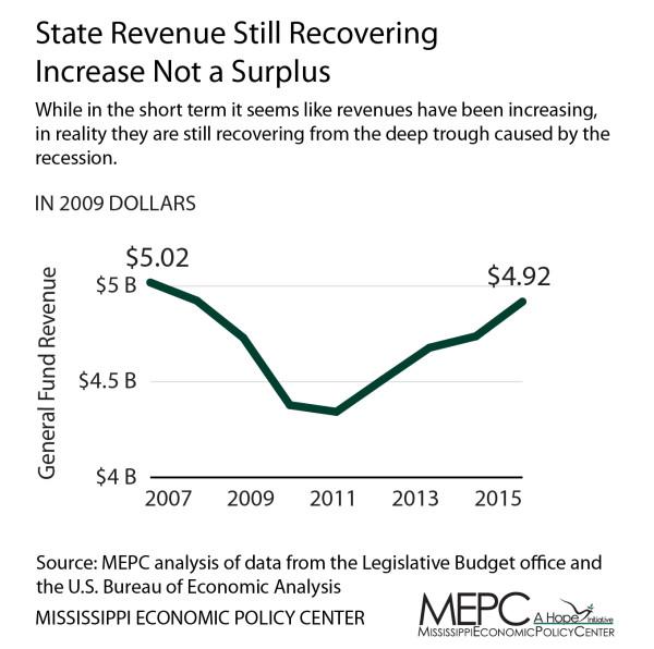 Revenue through 2015 - Tax Cut Brief-01