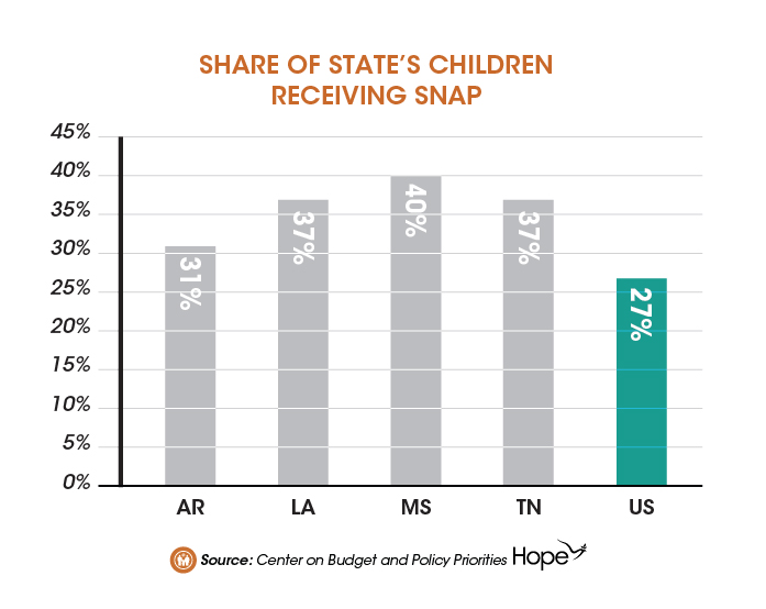 SNAP Works for Children in the Mid South-02