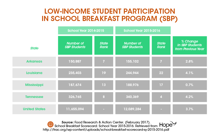 School Breakfast Scorecard Shows Progress in the Mid South-03