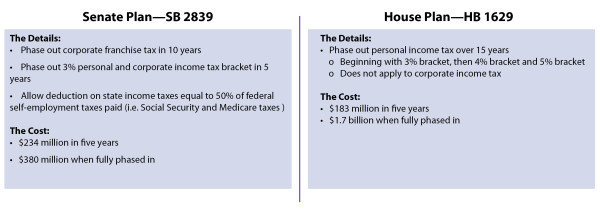 Senate and House Comparisons-01