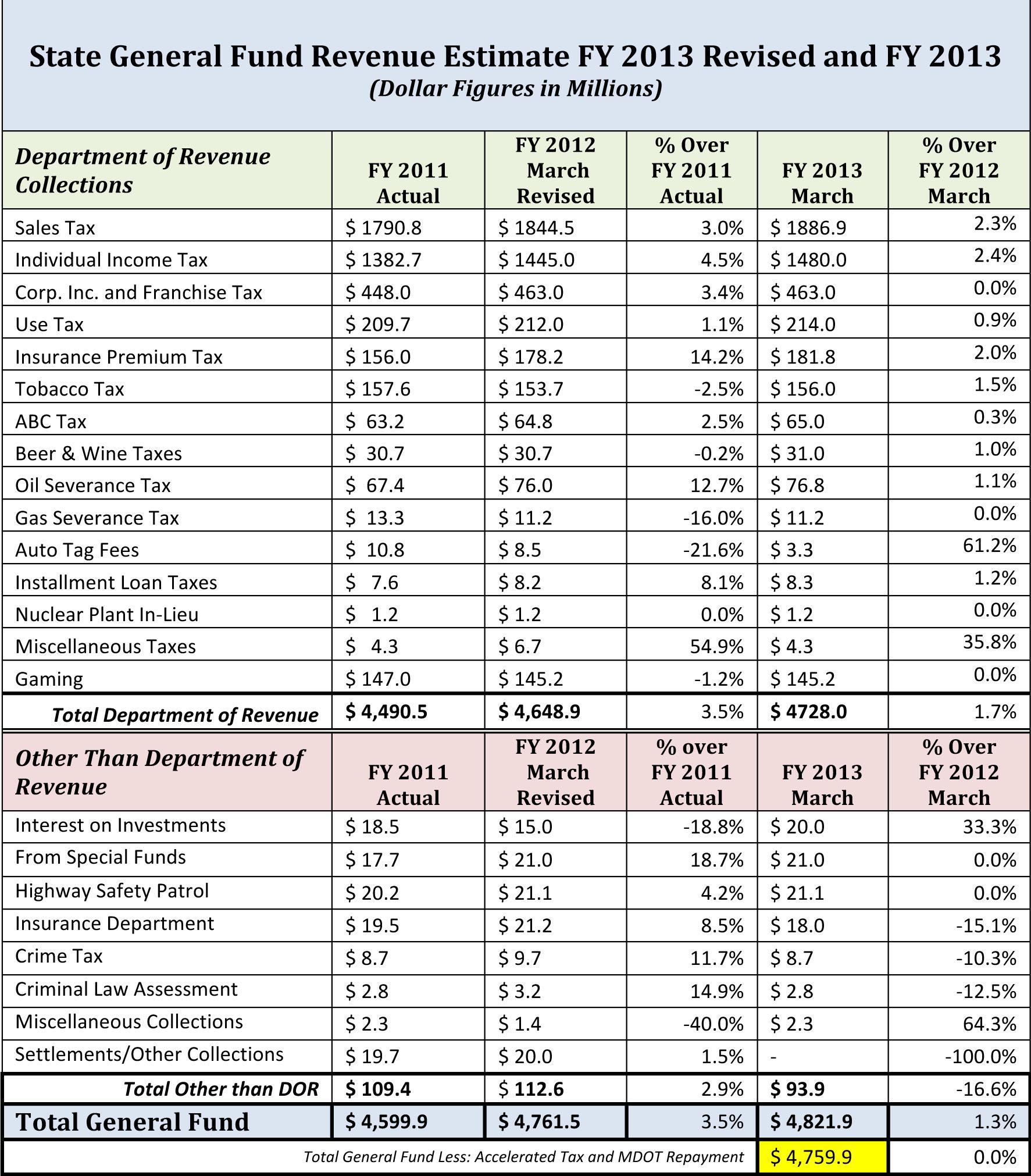 Microsoft Word - State General Fund Updated Revenue Estimate (Ma