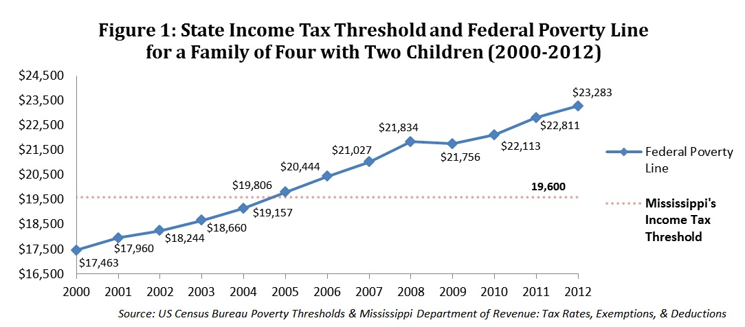 State-Income-Tax-Threshold-and-Federal-Poverty-Line