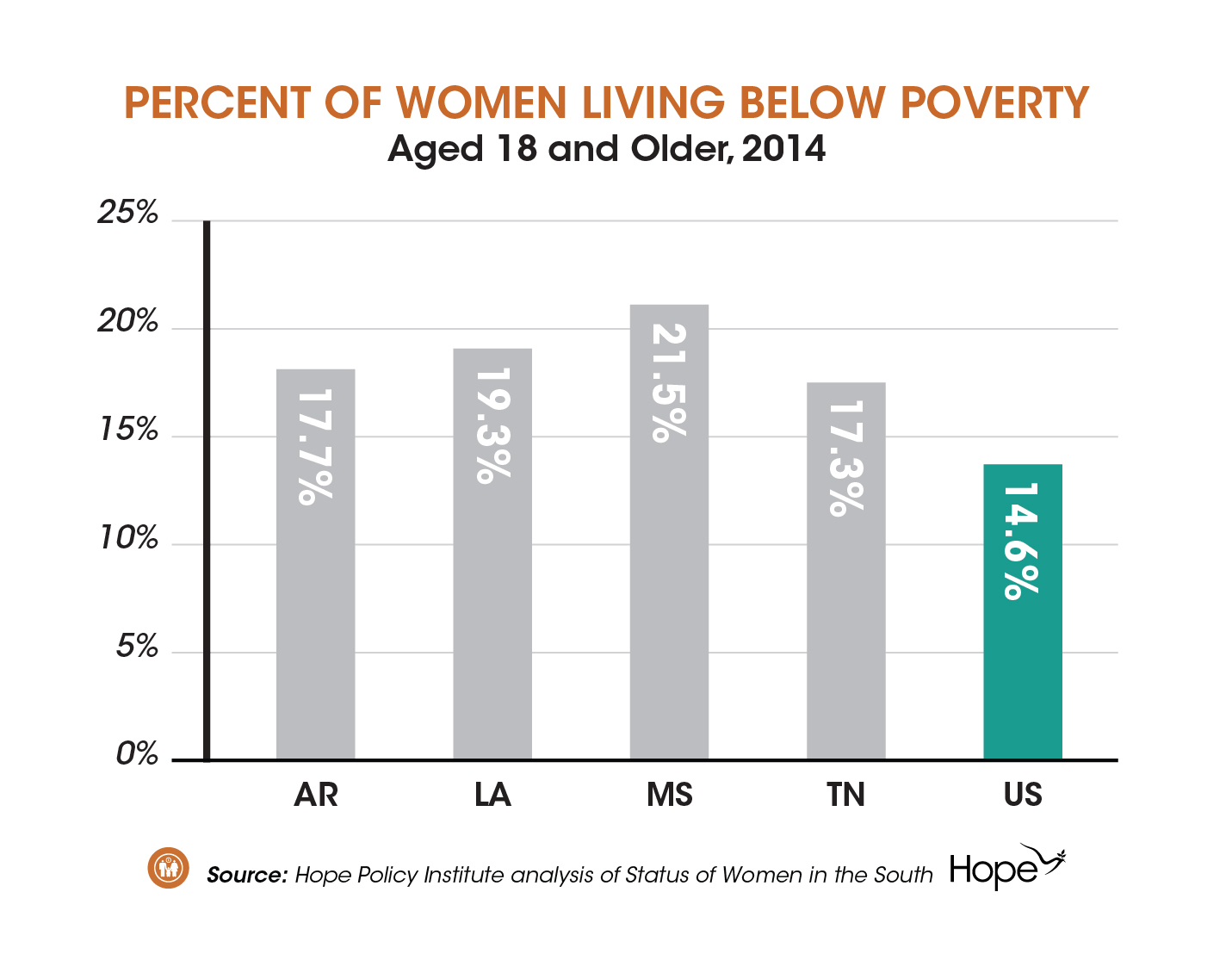 Status of Women in the South- Poverty and Opportunity-02
