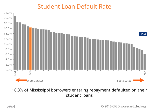 Student Loan Default Rate MS