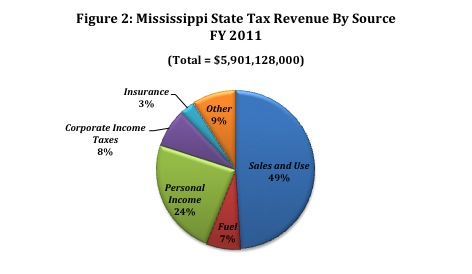 Tax-Revenue-By-Source