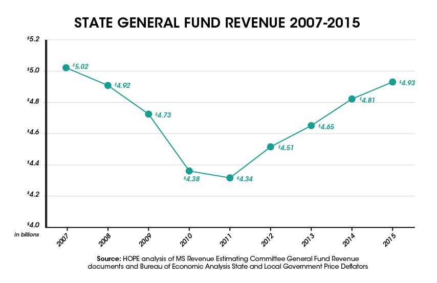 Tax Revenue Estimate Revised Downward, Could Mean Budget Cuts-02