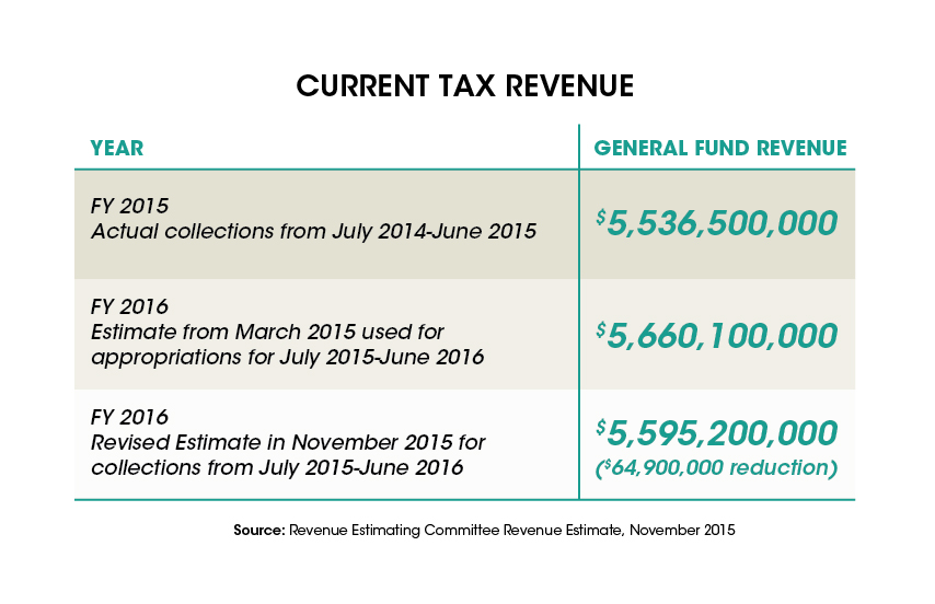 Tax Revenue Estimate Revised Downward, Could Mean Budget Cuts-04