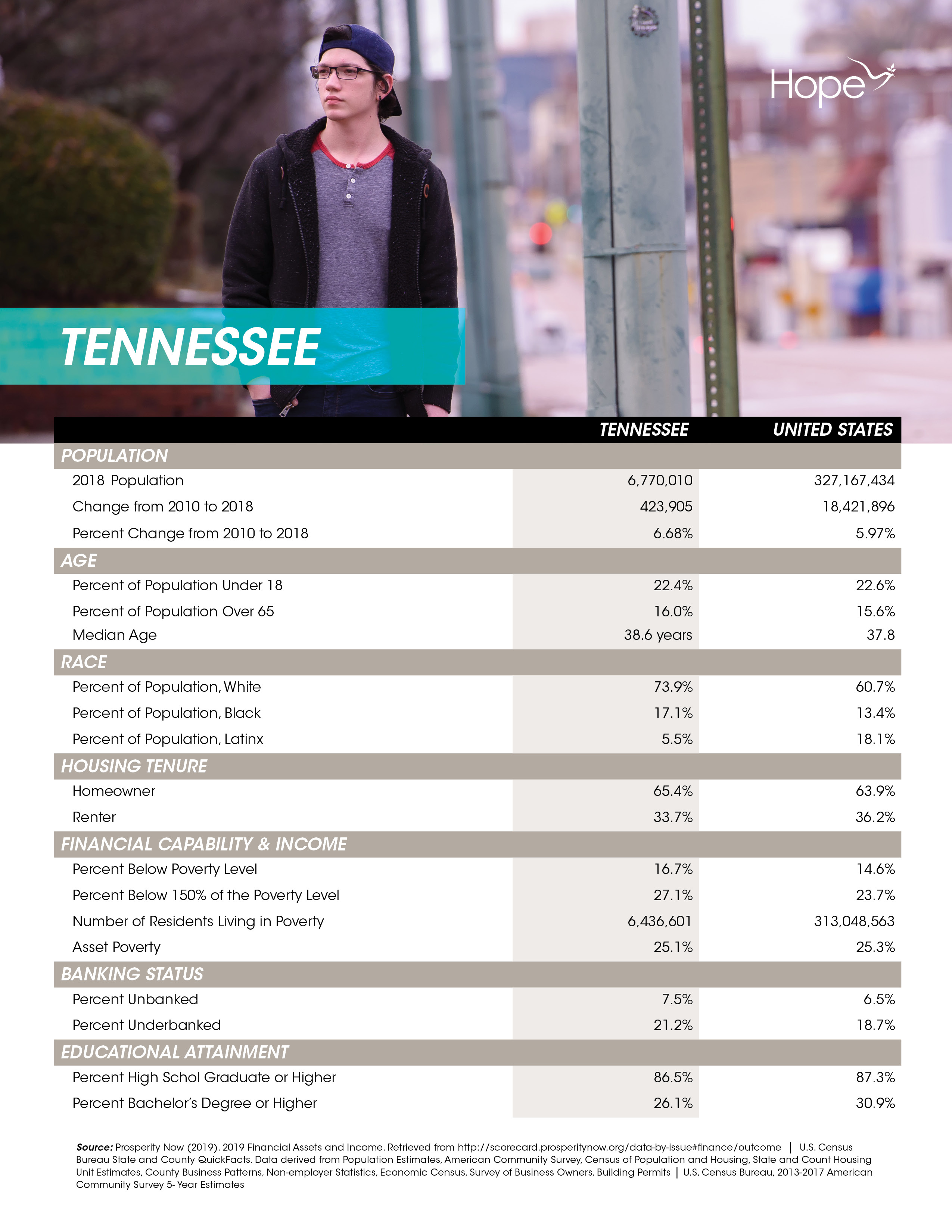 Tennessee - State Profiles