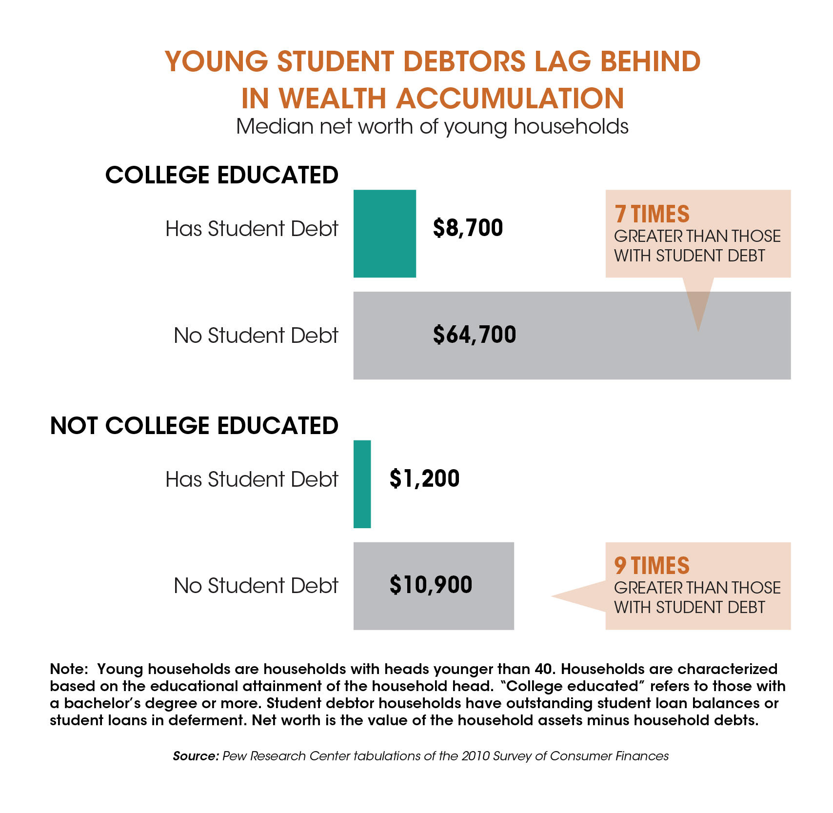 The State of Student Debt-05