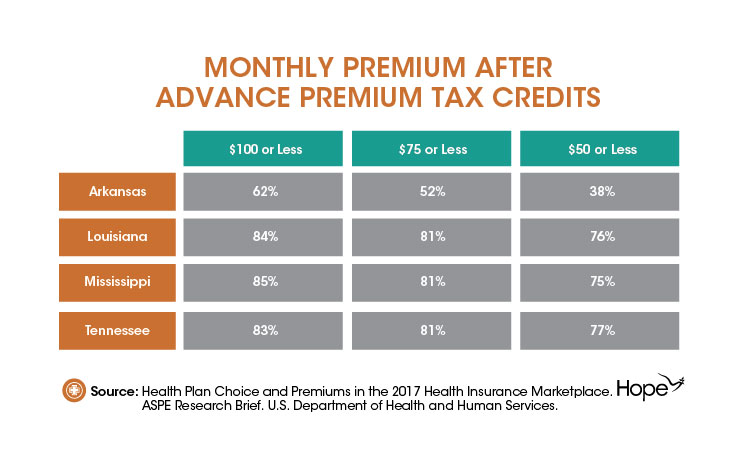 The Value of Health Insurance for Mid South Residents- Examining Marketplace Insurance Premium Increases-03