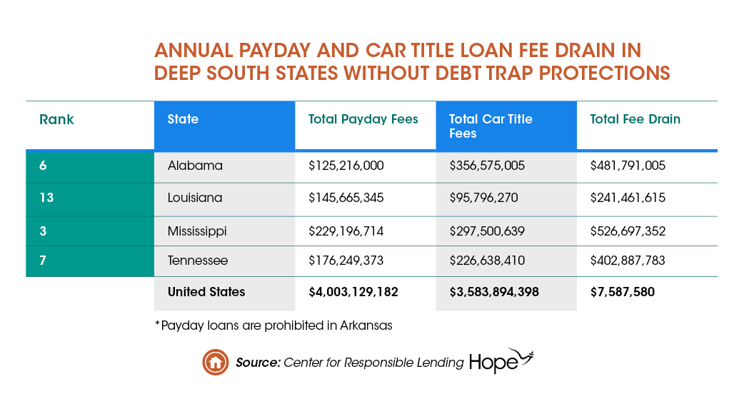 Thumbnail_CFBP Action on Payday Lending Will Help Families in the Deep South