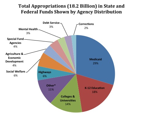 Total-Appropriations