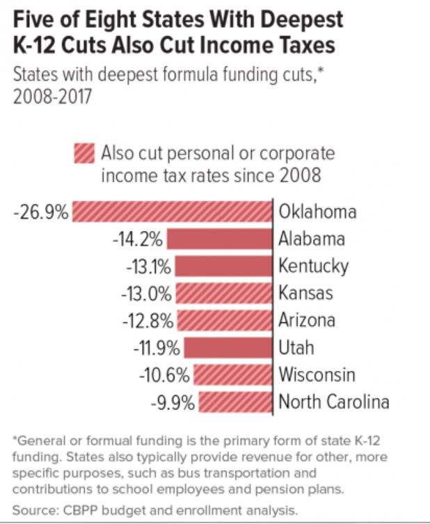 Updated tax cutting states K-12 funding (2)