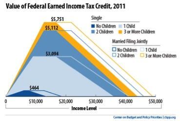 Value-of-Federal-Earned-Income-Tax-Credit