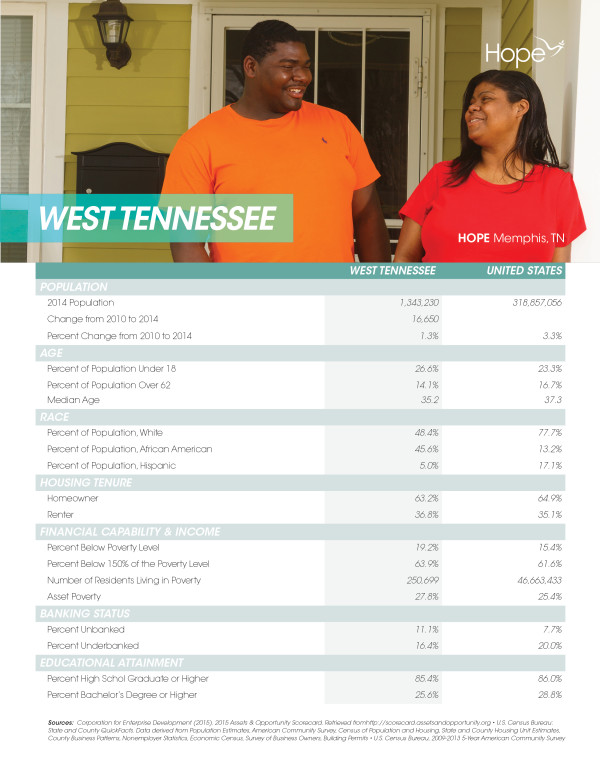West Tennessee Profile