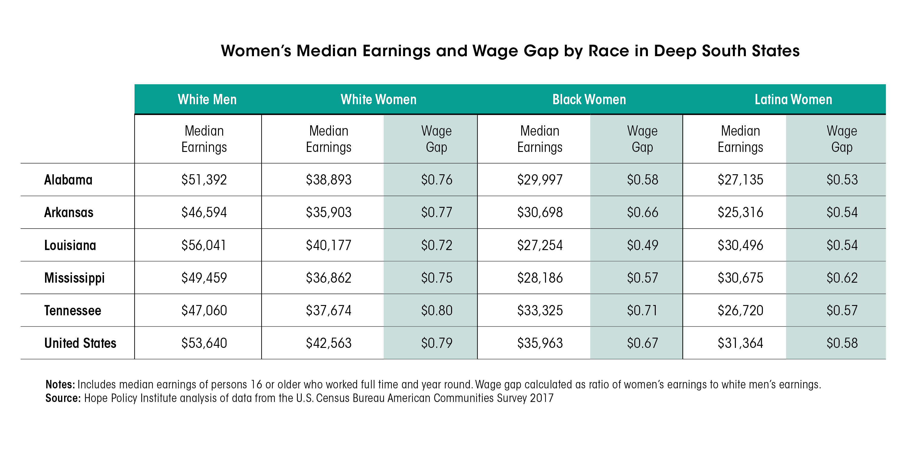 Women earnings and wage in the deep south table