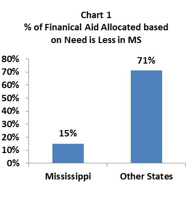financial-aid-key-to-MS-higher-education-future