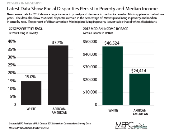 poverty-and-race-blog