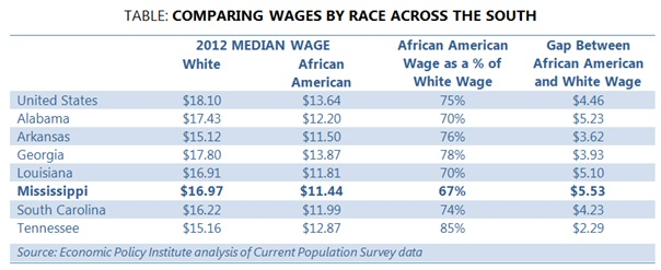 race-wages