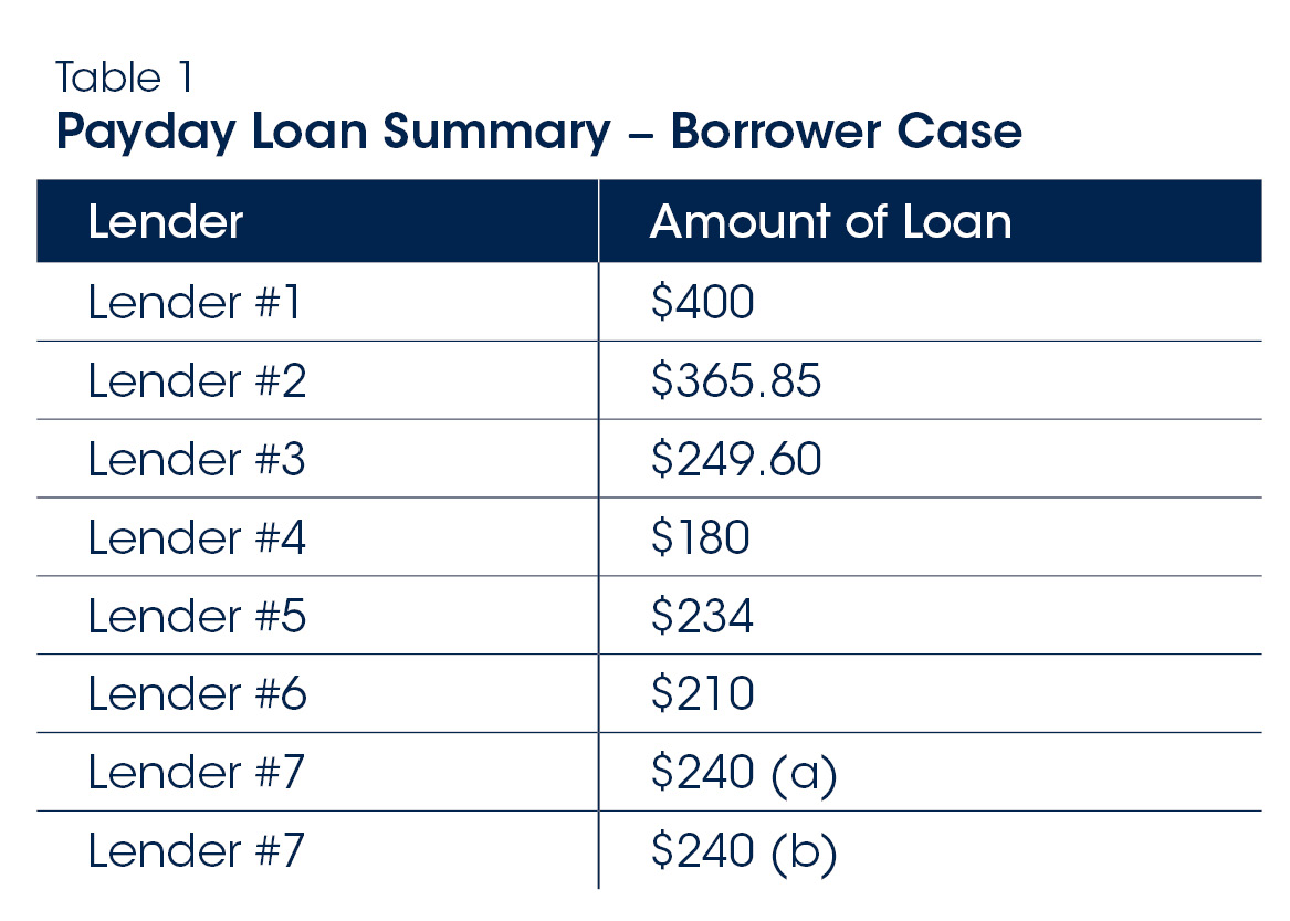 table 1 - Payday Loan Summary