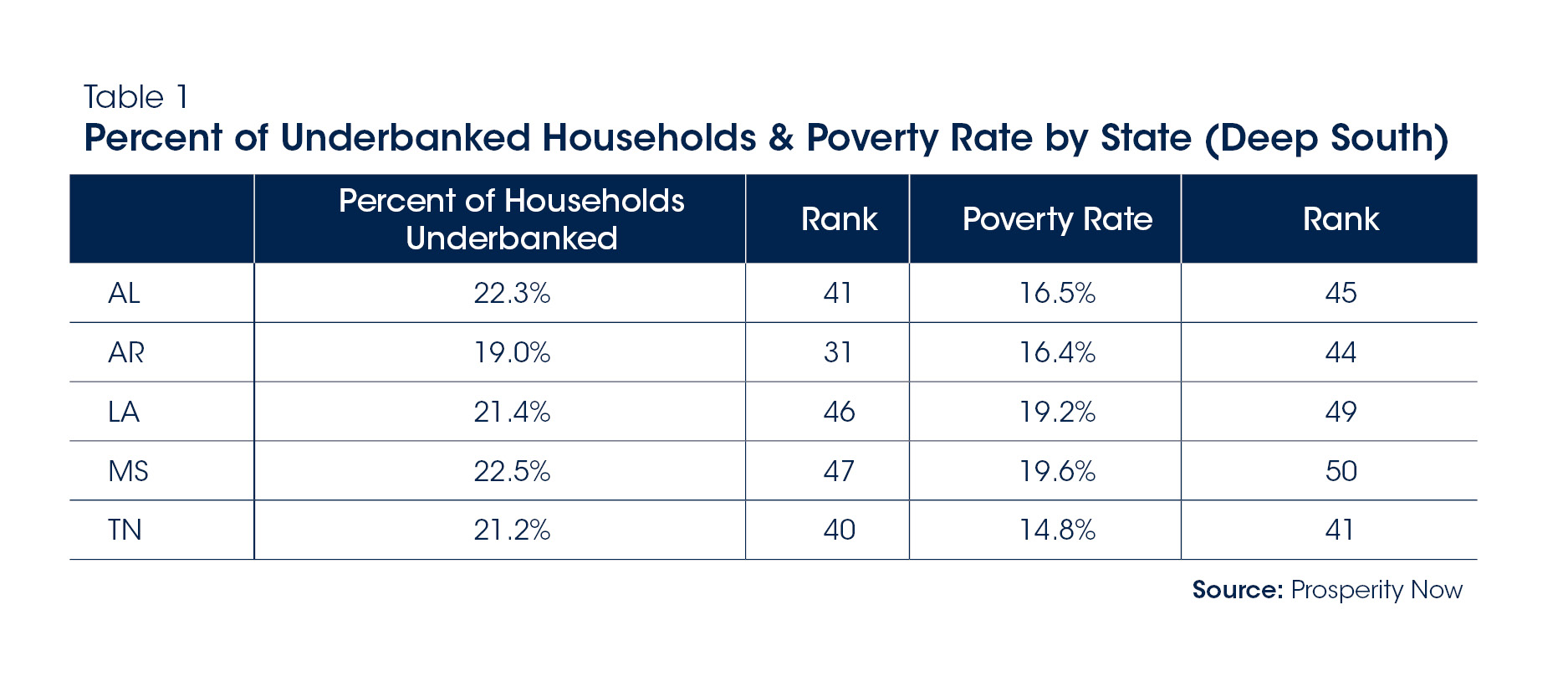 table 1 - Percent of Underbanked Households
