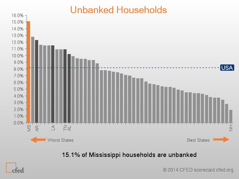 unbanked-households